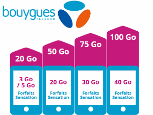 Forfaits data Bouygues
