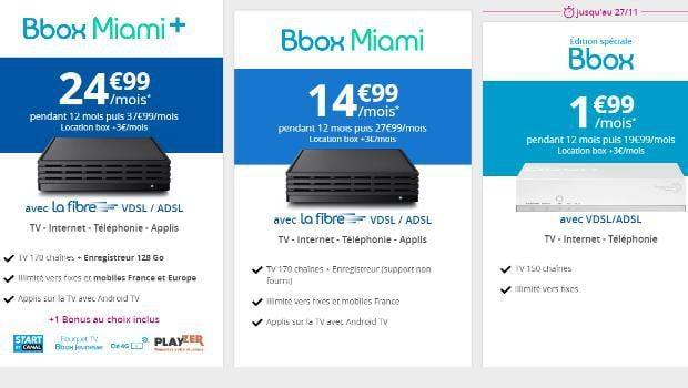 Bbox Miami fibre ou Miami + ?