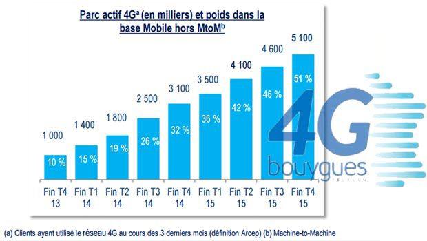 La 4G star chez Bouygues Telecom