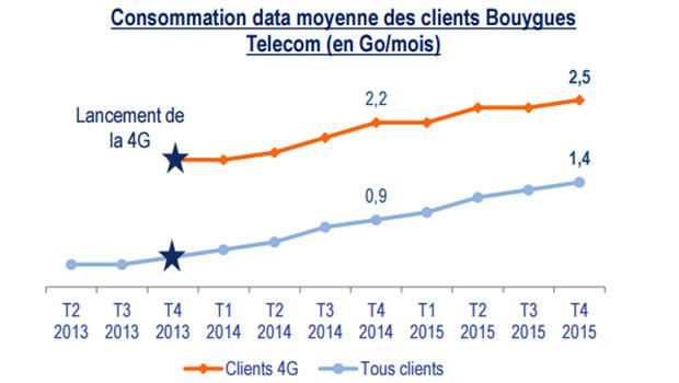 La Data en 3G/4G