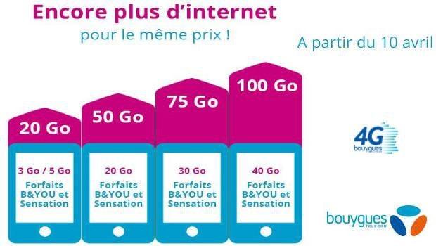 De 20Go à 100Go sur tous les forfaits data de Bouygues Telecom
