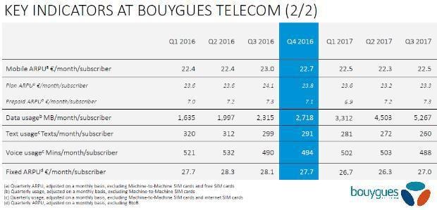 Résultats Bouygues T3 2017