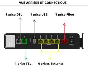 Fibre ou DSL
