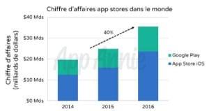 App Annie : les chiffres d'affaires par store en 2016