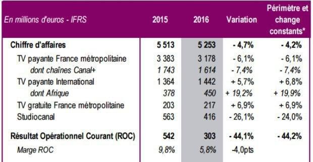 Canal+ : recul des ventes et du bénéfice opérationnel en 2016