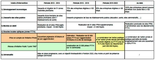 le calendrier de déploiement de la fibre optique dans le département du loiret