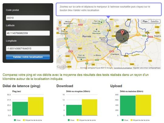 Comparaison débit Ariase.com