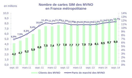 le nombre de sim mvno au 3eme trimestre 2014