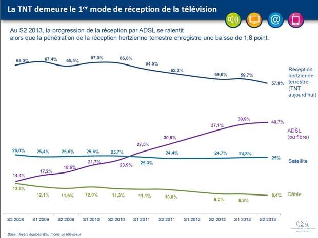 Observatoire CSA : l'ADSL et la fibre ralentissent