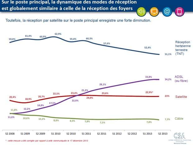 Observatoire CSA : 34,2% en réception ADSL sur le poste TV principal