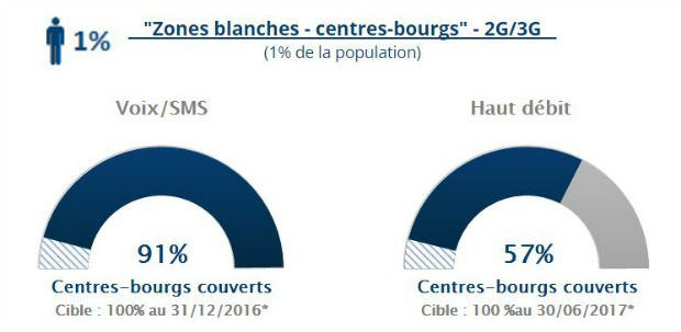 Couverture mobile en centre-bourgs en octobre 2017 selon l'Arcep