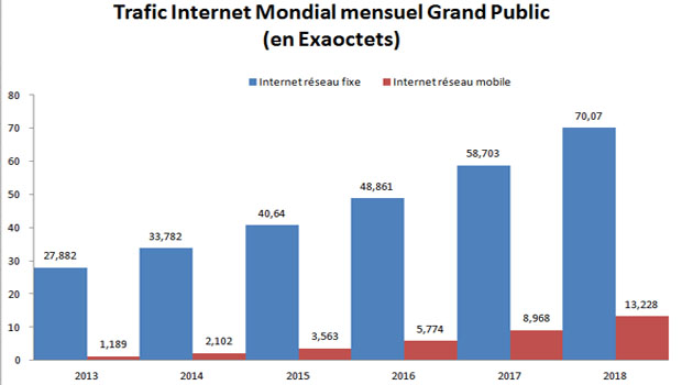 Etude Cisco : traffic Internet Grand Public multiplié par 3 d'ici 2018