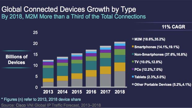 Etude Cisco : 445 millions d'objets connectés en France en 2018