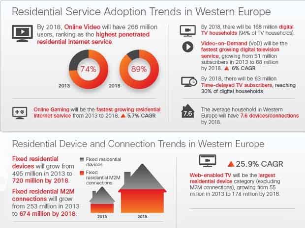 Etude Cisco : la TV connectée, un marché d'avenir