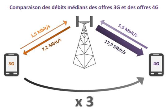comparaison des débits 3g 4g de l'arcep