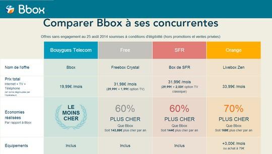 Comparatif réalisé par Bouygues Télécom