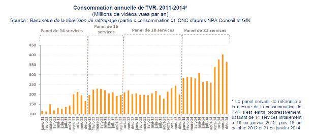 consommation de la tvr de 2011 à 2014