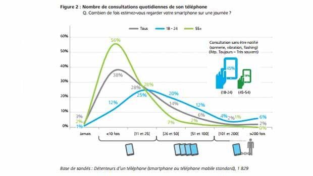 Consultation quotidienne du smartphone