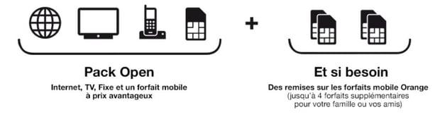 Orange : payer son forfait moins cher avec les offres Open Livebox + mobile