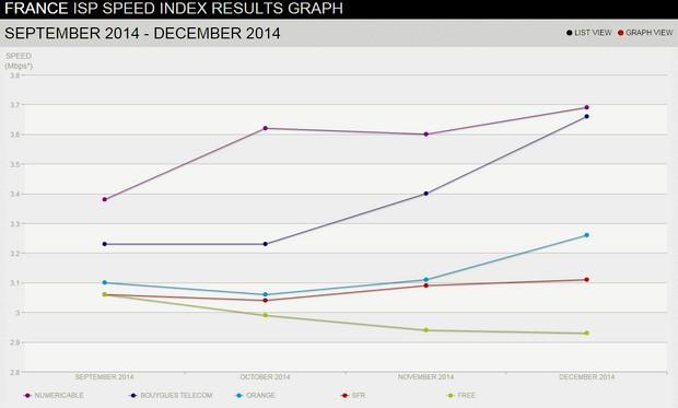 Evolution du débit Netflix septembre-décembre 2014 en France