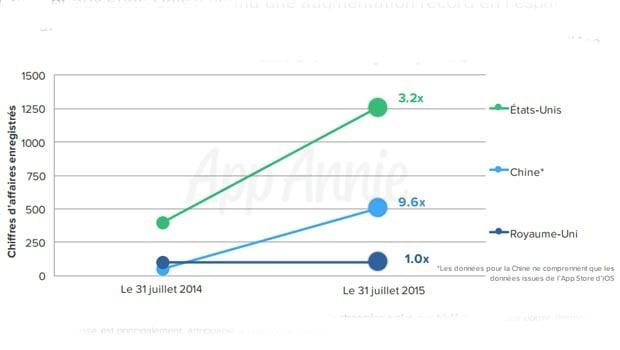 la croissance de l'utilisation des applis mobiles de streaming video