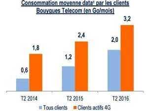 Bouygues Telecom : évolution de l'Internet mobile