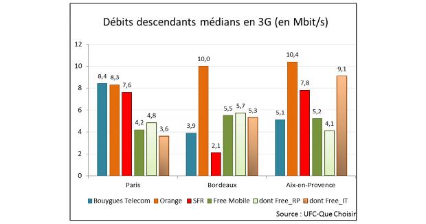 debits descendants medians 3g par opérateur et par ville selon ufc
