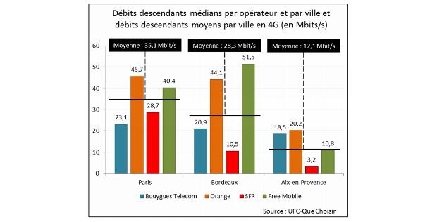 debits descendants medians 4g par opérateur et par ville selon ufc