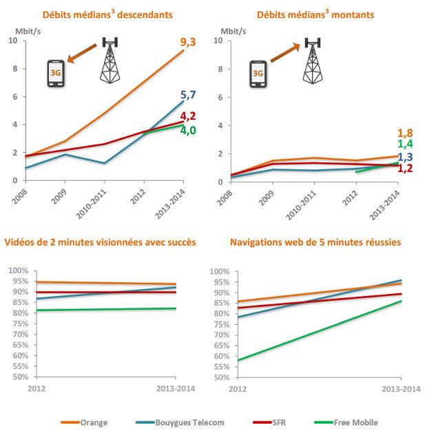 les débits médians de la 3G