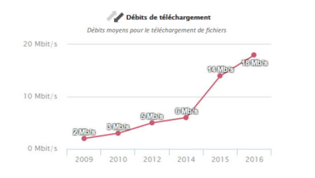 debits telechargement arcep
