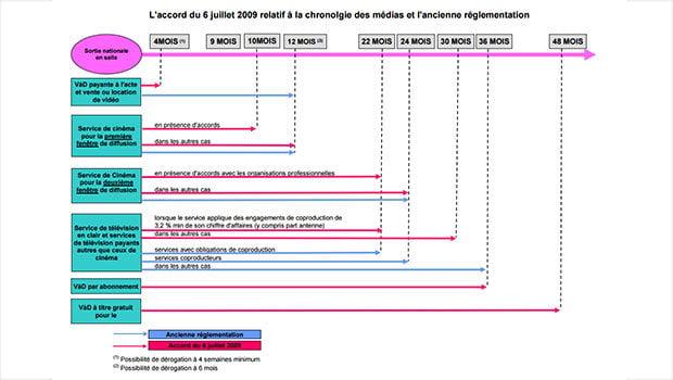 La chronologie des médias selon le CSA, le CNC en pleine réflexion
