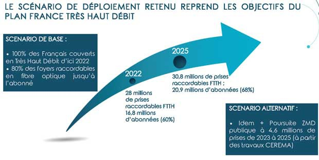 Projection du plan France THD : 2 scénarios