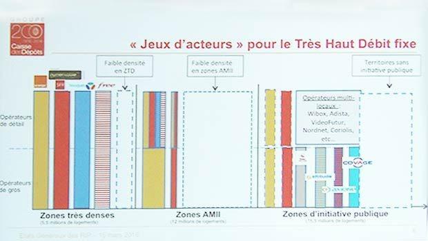 5 industriels partenaires des déploiements fibre optique sur les RIP, plus Orange