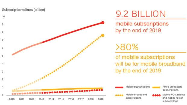 Etude Mobilité 2014 Ericsson : l'Europe de l'Ouest, moins dynamique