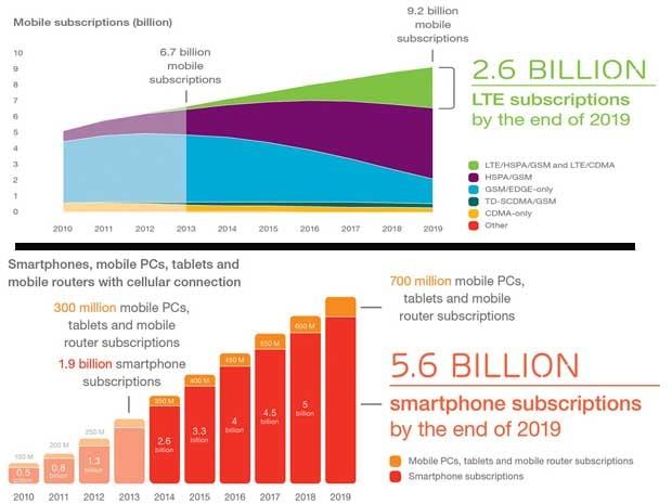 Etude Mobilité 2014 Ericsson : le marché mondiale de la mobilité