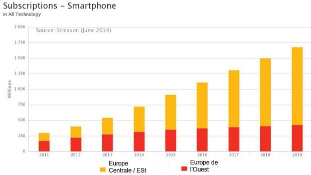 Etude Mobilité 2014 Ericsson : l'Europe, moins dynamique