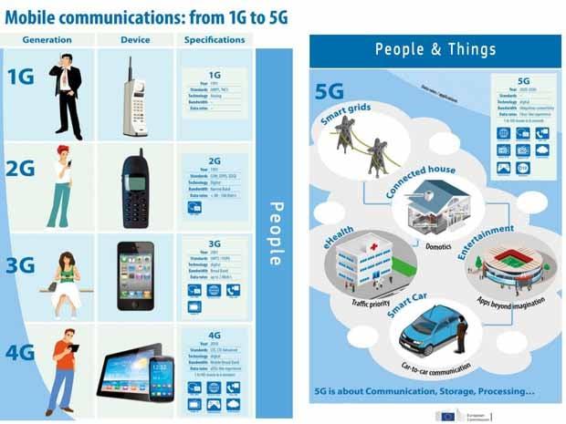 La 5G, le réseau ultra haut débit mobile pour de nouveaux usages