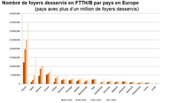 IDATE : nombre de foyers  FTTH/B par pays en Europe
