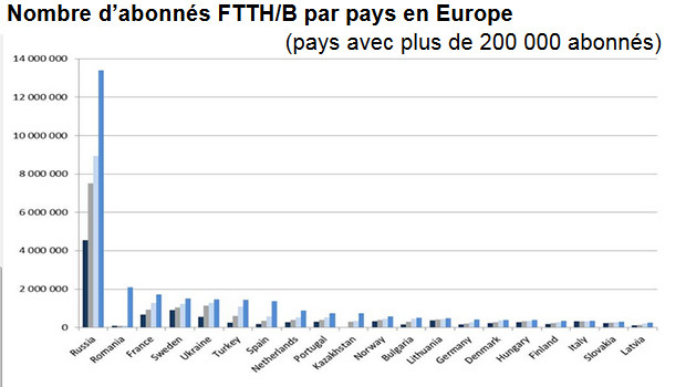IDATE : nombre d'abonnés par pays en Europe