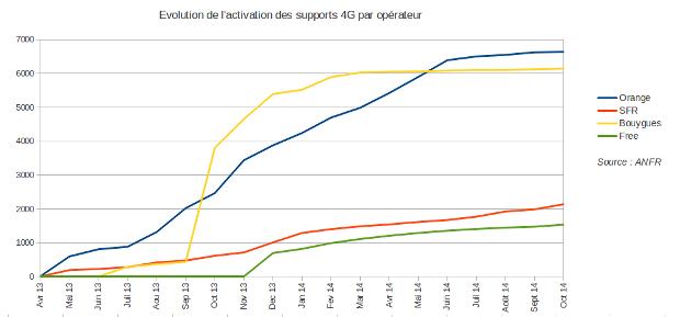 graphique d'évolution 4g