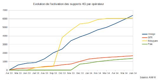 courbe d'évolution du déploiement de la 4G par opérateur