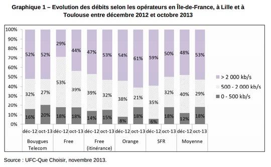 évolution des débits 3g en 2013