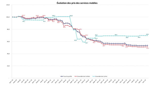 evolution prix mobile