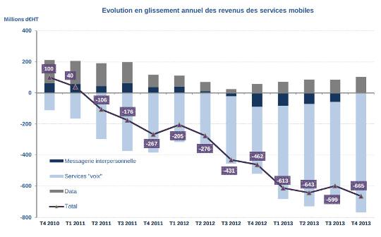 evolution des revenus des services mobiles