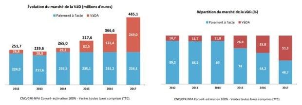 Croissance du marché de la SVOD en 2017