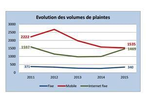 evolution volumes plaintes