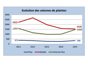 evolution volumes plaintes