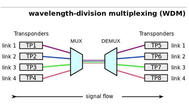 Multiplexage de fibre optique