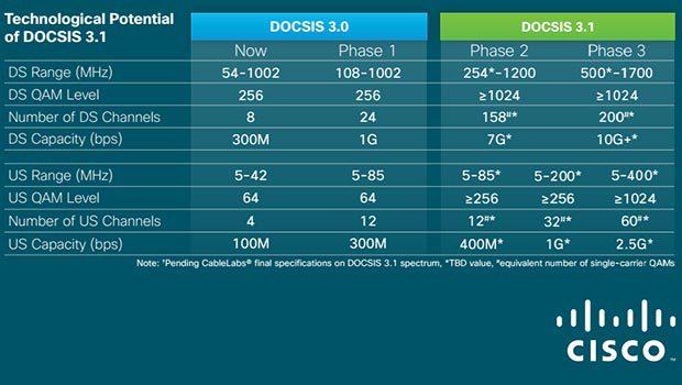 Le DOCSIS 3.1
