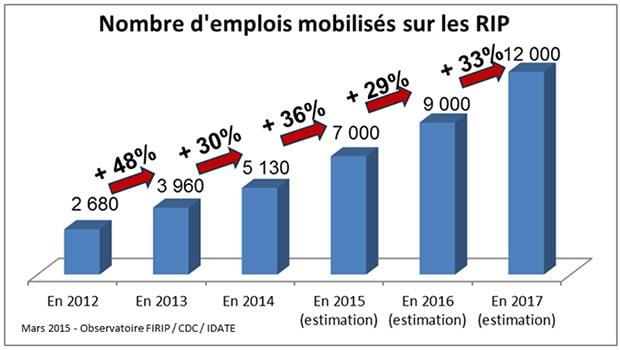 Les RIP, pourvoyeurs de plus de 5100 emplois en 2014